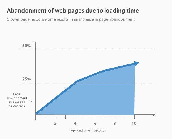 page speeds