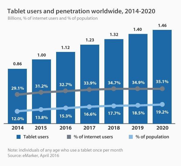 tablet usage